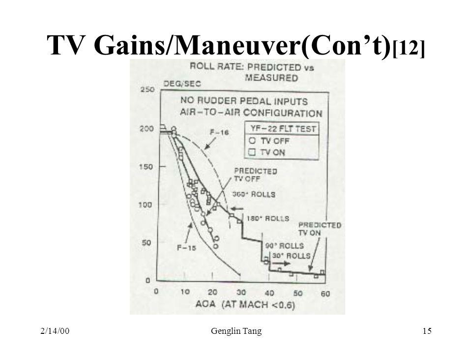 TV Gains/Maneuver(Con't)[12]